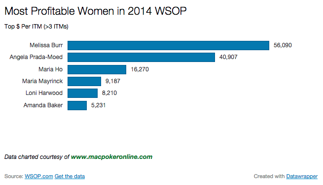 2014 WSOP Most Profitable Women Chart >3 ITM