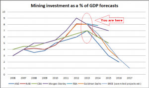 Mining Investment/GDP