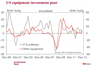 Westpac: US Equipment Investment Poor