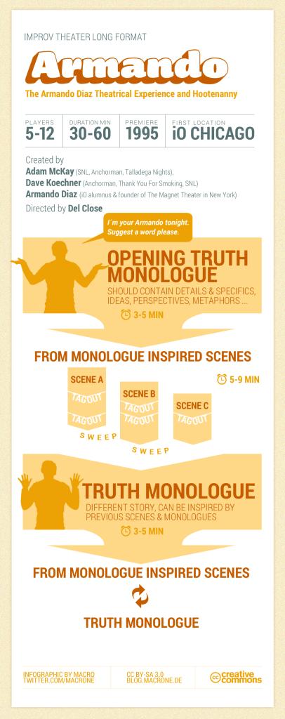Infographic Armando Dias Improv Long Form