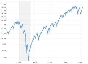 Stock market websites