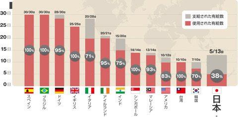 なぜ日本人は誰もがバカンスをほしがっているのに有給を消化できないのか?