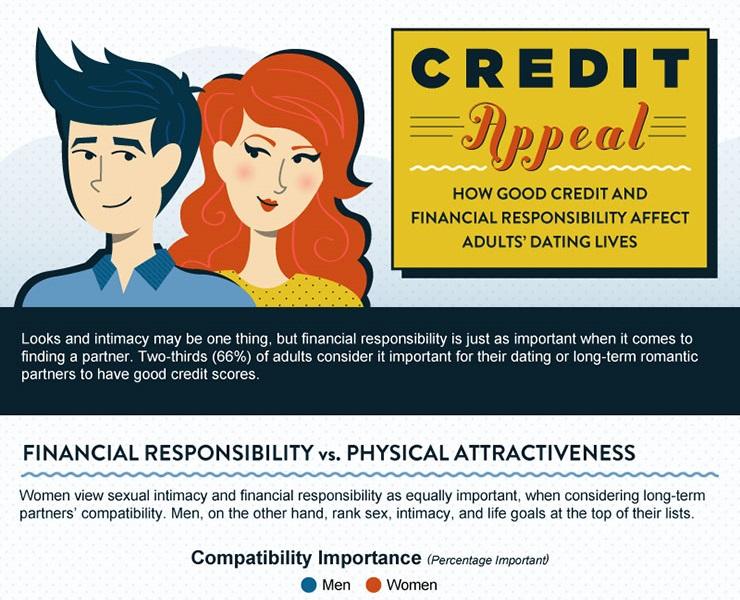 Credit Score dating bønder matchmaking kommersielle