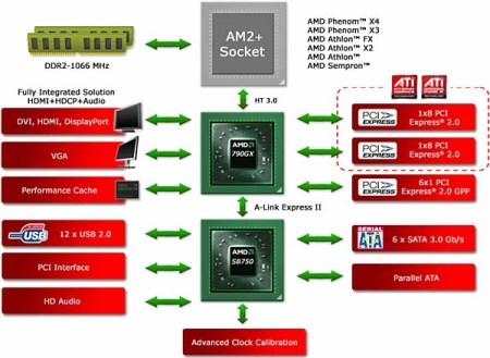 chipset-790gx