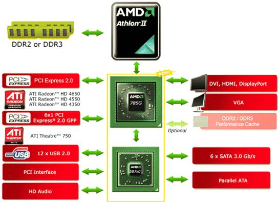AMD_785G_Chipset