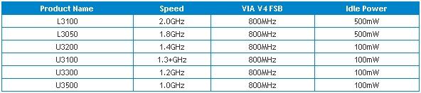 VIA_Nano_3000_CPU_line_01