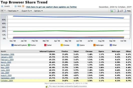 browser_market_share_october_2009