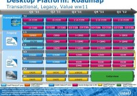 Roadmap: Intel prepara sus Pentium y Celeron basados en Sandy Bridge