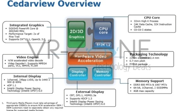 "Atom ""Cedarview"" incorporará gráficos PowerVR"