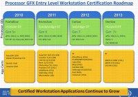 Intel Haswell (22nm) soportará DirectX 11.1