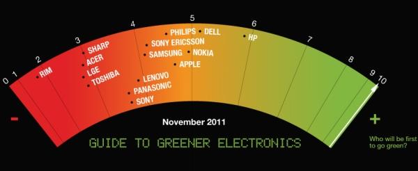HP es la empresa tecnológica más limpia según Greenpeace