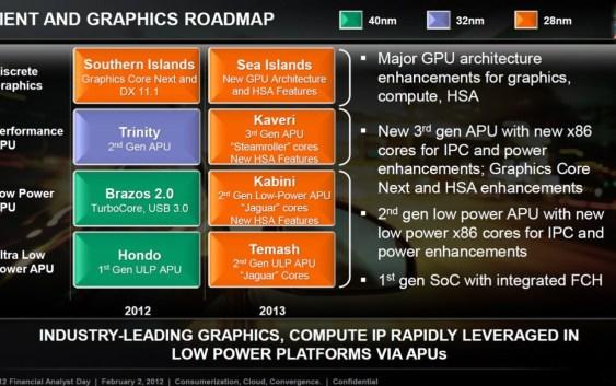 AMD Kaveri tendrá 1 TFLOPS de potencia y True Shared Memory