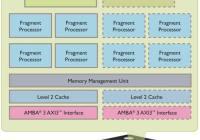 ARM Mali-450: El doble de rendimiento con un menor precio!