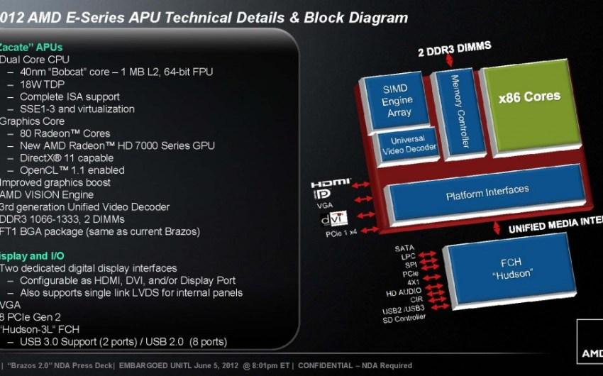 AMD introduce su plataforma AMD Brazos 2.0