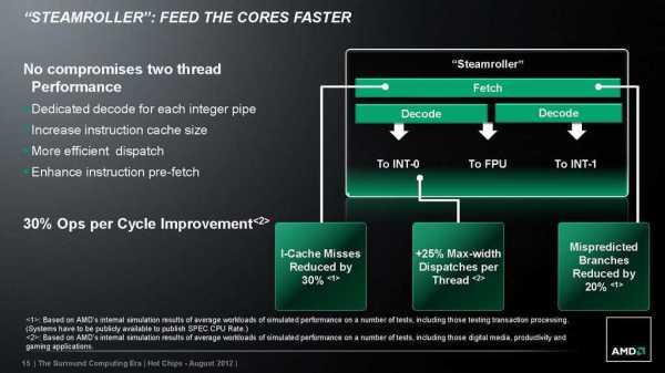 AMD_Steamroller_Architecture_03