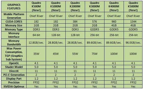 NVIDIA_Quadro_Mobile_Kepler_lineup