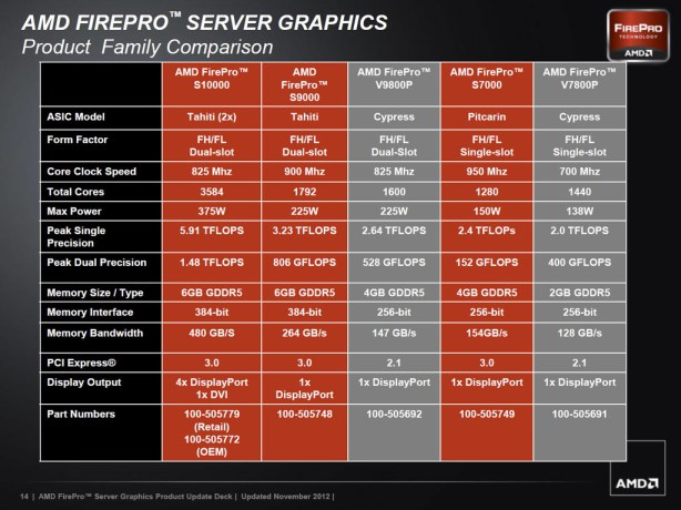 AMD_FirePro_S10000_comparison