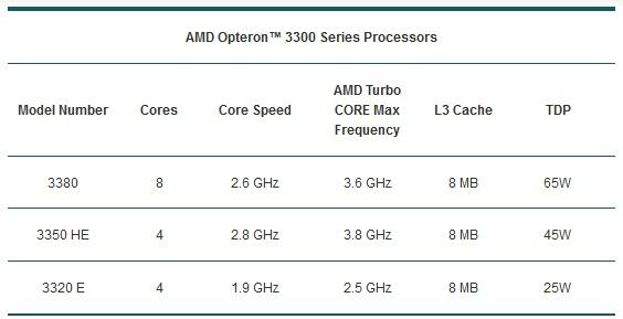 AMD_Opteron_3300_series