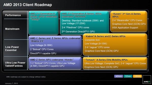 AMD-2013-client_roadmap