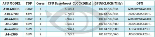 AMD_RichlandS_spec