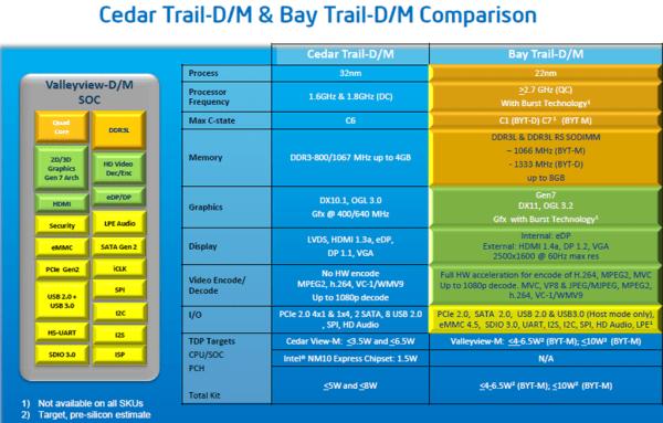 Intel_Bay_Trail_Platform_05