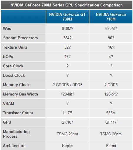 NVIDIA_GeForce_7000M_Series_Rebranding