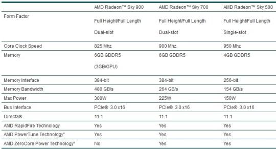 AMD-Radeon-Sky-Series_04
