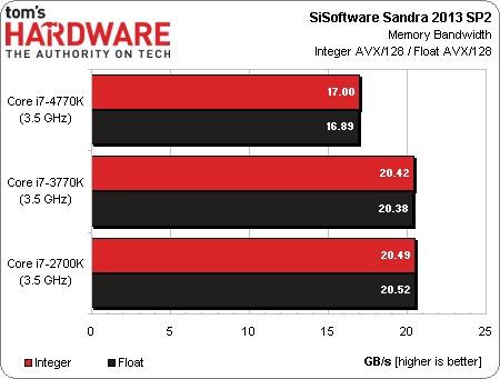 Intel_Haswell_vs_Ivy_Bridge_02