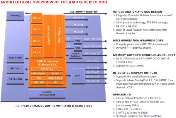 AMD_G-Series_SoC_Overview