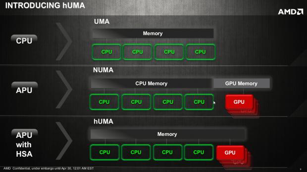 AMD_Heterogeneous_Uniform_Memory_Access_02