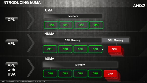 AMD_Heterogeneous_Uniform_Memory_Access_02