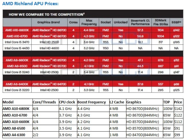 AMD_Richland_Price_Lineup