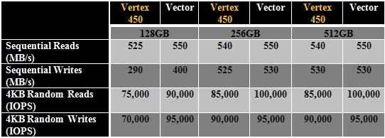 OCZ_Vertex_450_vs_Vector
