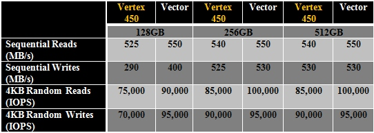 OCZ_Vertex_450_vs_Vector