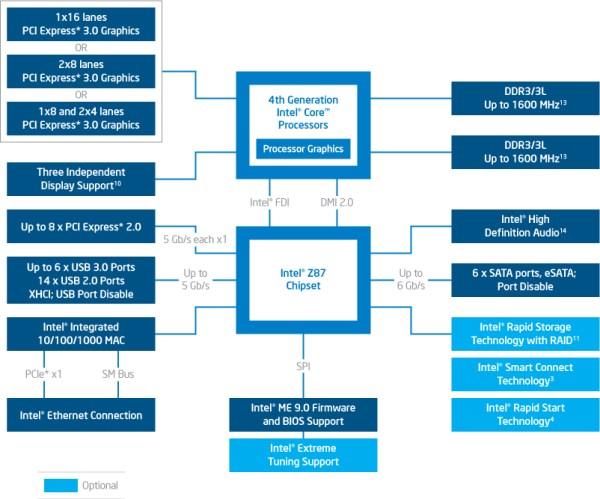 Z87_diagram