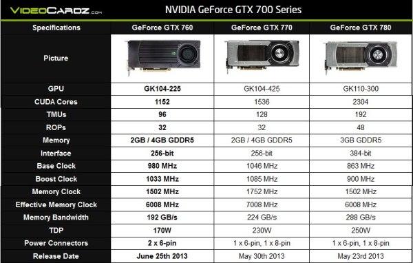 GeForce_GTX760_vs_GTX770_vs_GTX780