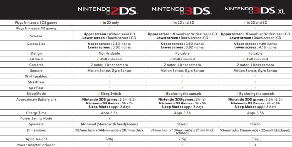 Nintendo_2DS_vs_3DS_vs_3DS_XL