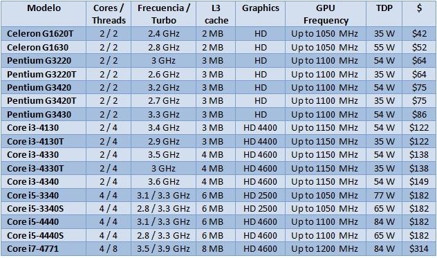 Intel_New_Desktop_CPU_Lineup_Sep_2013