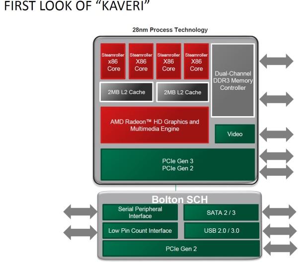 AMD_Kaveri_Block_Diagram
