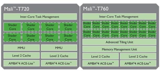 ARM_Mali_T760_T720