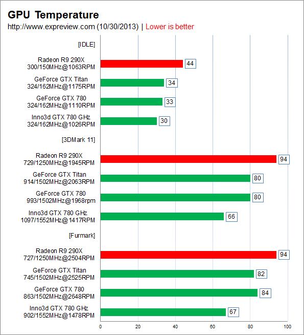 GTX-780-Temperature