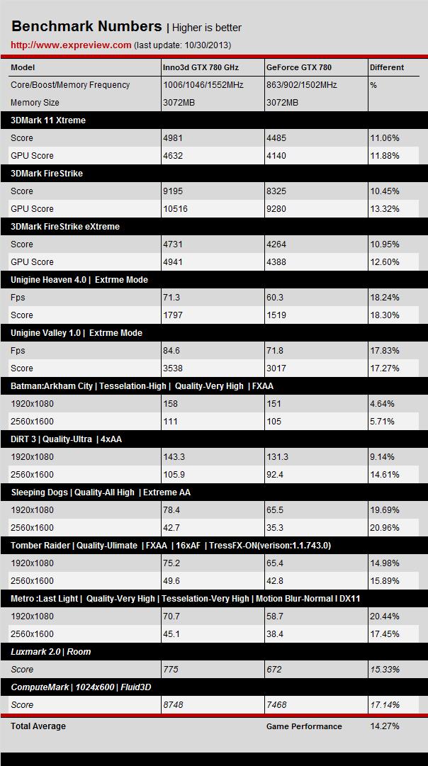 Inno3d-GTX-780-GHz-vs-GTX-780