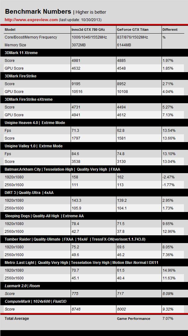 Inno3d-GTX-780-GHz-vs-GTX-TITAN