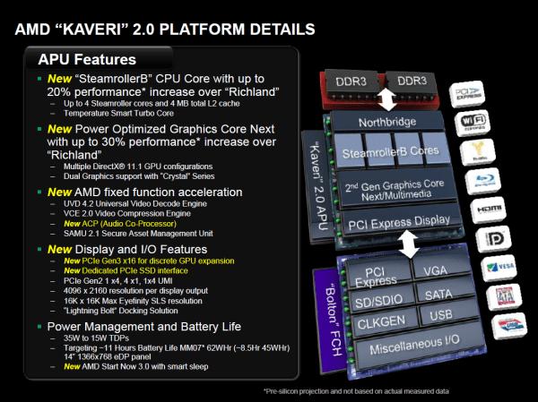 AMD-Kaveri-APU-Platform-Details