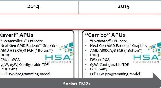 """AMD confirma que las APU """"Carrizo"""" serán las sucesoras de """"Kaveri"""""""