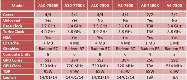 AMD_Kaveri_2014_Lineup