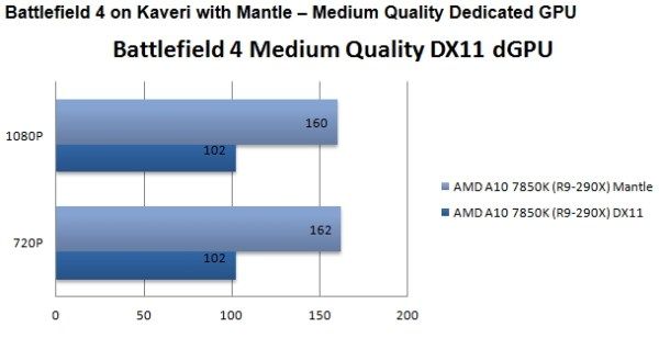 AMD_Mantle_vs_DirectX_Guru3D_04