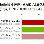 AMD_Mantle_vs_DirectX_Pclabs_01