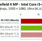 AMD_Mantle_vs_DirectX_Pclabs_02