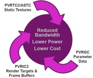 Imagintaion_Technologies_GPU_PowerVR-GX6650_PVR3C